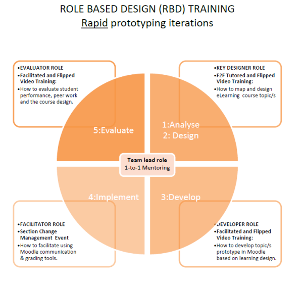 Role Based Design Model